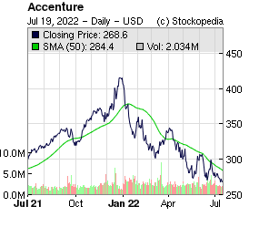 Accenture (NYQ:ACN NYQ:ACN)