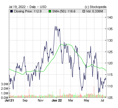 Arrow Electronics Inc ( )