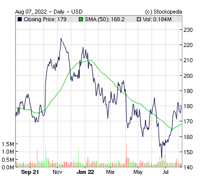 Acuity Brands Inc ( )
