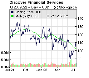 Discover Financial Services (NYQ:DFS NYQ:DFS)