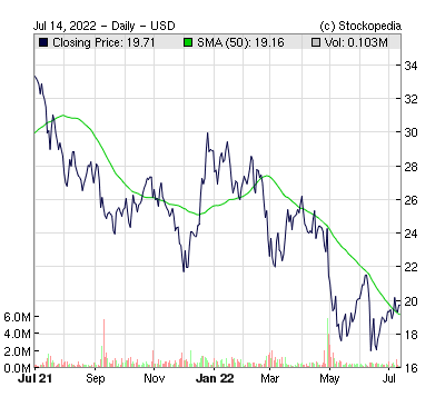 Fortress Transportation And Infrastructure Investors Llc ( )