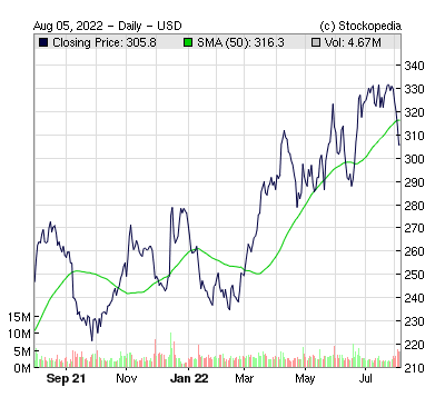 Eli Lilly And Co ( )