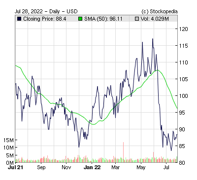 Lyondellbasell Industries Nv ( )