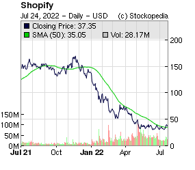 Shopify Inc (NYQ:SHOP NYQ:SHOP)
