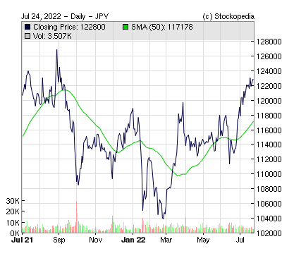 Daiwa Securities Living Investment ( )